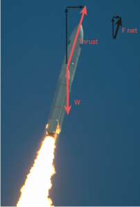 Free body diagram of an airborne Ariane 5. Copyright ESA / CNES / Arianespace / Photo Optique vidéo du CSG - S. Martin source: http://spaceinimages.esa.int/Images/2011/05/Ariane_5_flight_VA2023