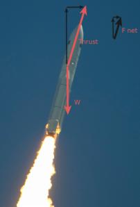 Free body diagram of an airborne Ariane 5. Copyright ESA / CNES / Arianespace / Photo Optique vidéo du CSG - S. Martin source: http://spaceinimages.esa.int/Images/2011/05/Ariane_5_flight_VA2023