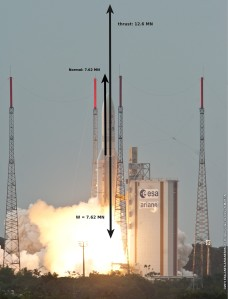 Free body diagram of Ariane 5 the moment of liftoff. Copyright ESA source: http://spaceinimages.esa.int/Images/2011/06/Ariane_5_ES_flight_V200_ATV-2