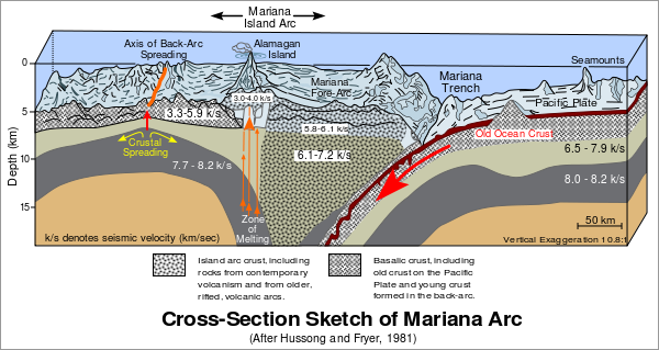 600px-cross_section_of_mariana_trench-svg
