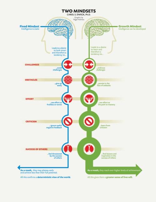 mindset_infographic