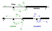 Pangea breakup