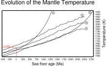 TemperatureEvolution_labelled
