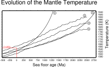 TemperatureEvolution_labelled